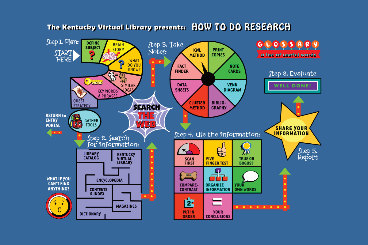 research for children beginners guide free