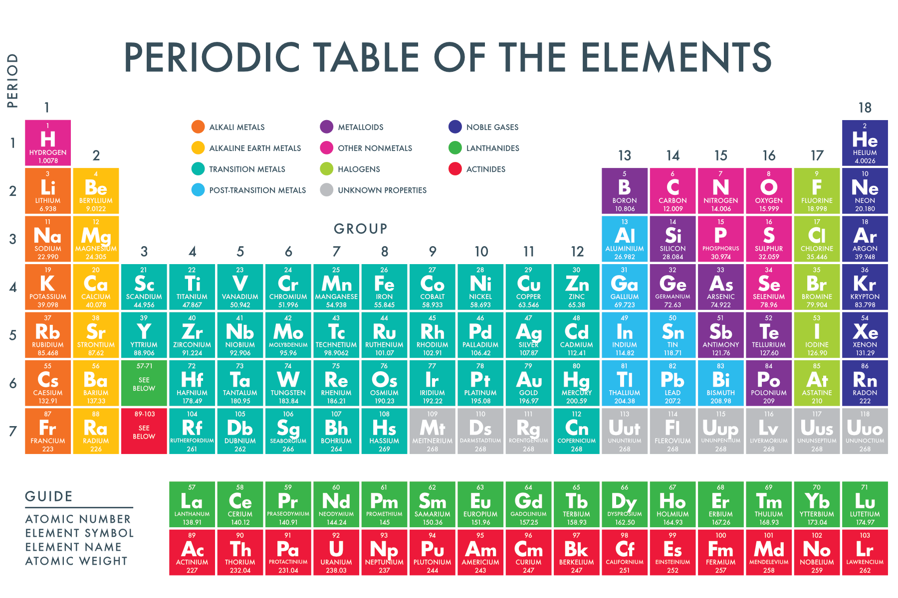 Periodic table of the elements paperzip gamestrikefo Choice Image